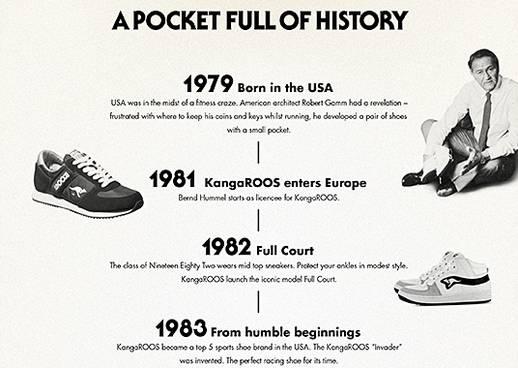 Kangaroos Geschichte