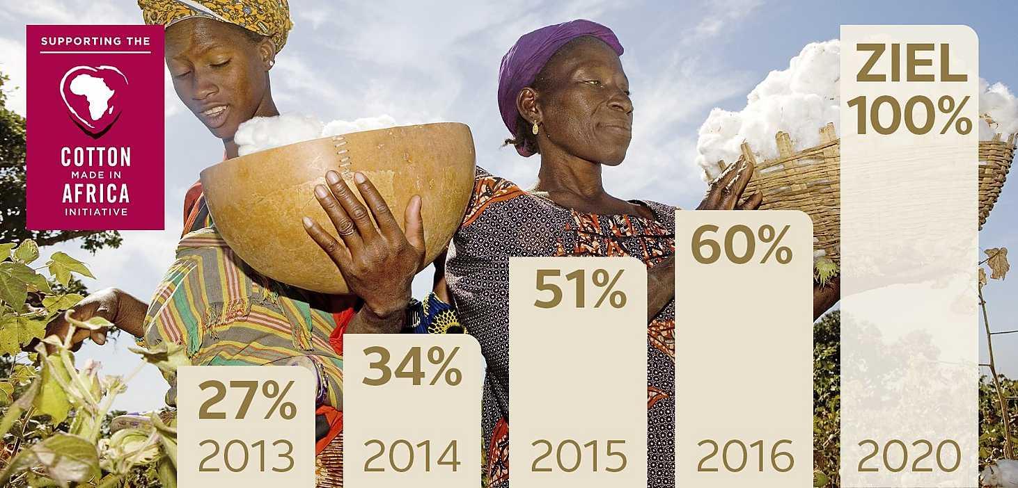 Nachhaltige Baumwolle