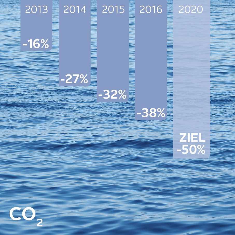 Klimaschutz, CO2-Reduktion