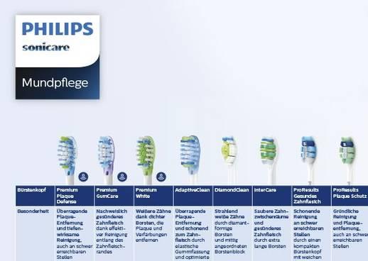 Philips Sonicare Bürsten
