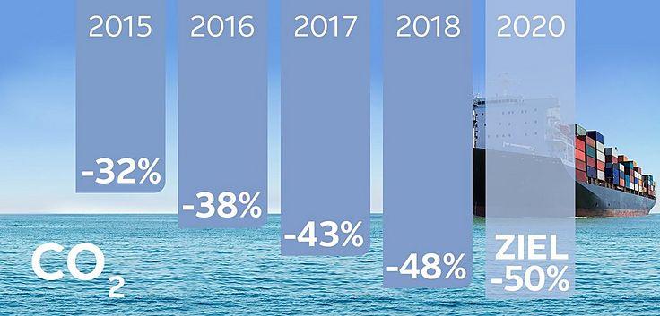 Klimaschutz OTTO, CO2-Reduktion, Umweltschutz