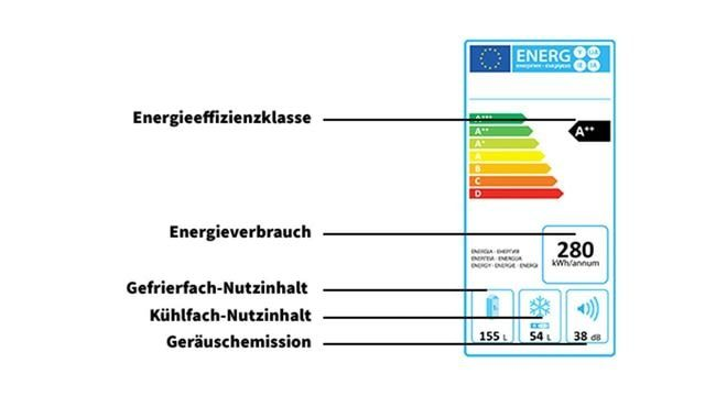 Energielabel alt