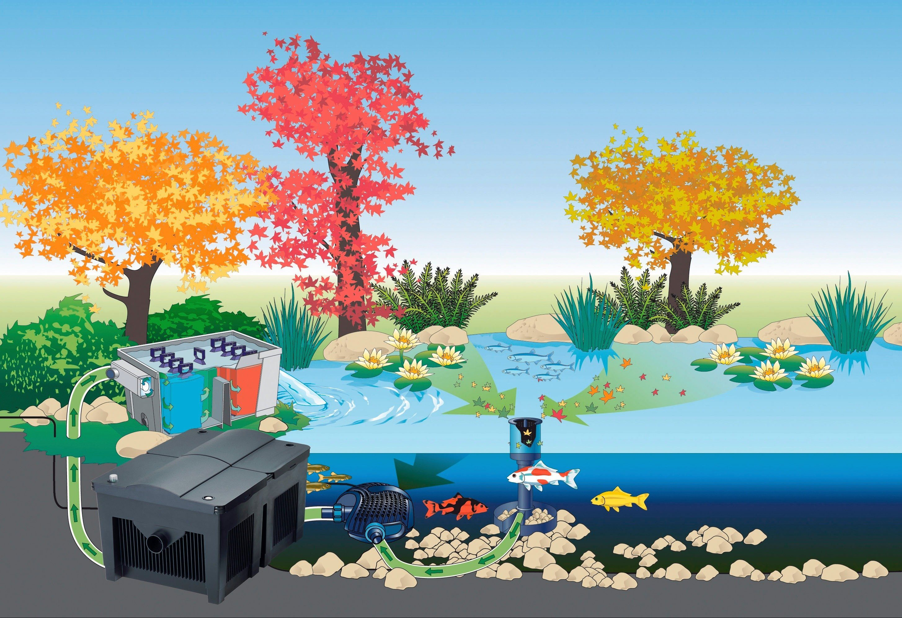 Set: Teichfilter »BioSmart Set 14000«