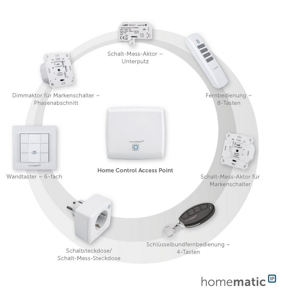 Homematic IP - Smart Home - Licht & Komfort »Schalt-Mess-Aktor für Markenschalter« in weiss