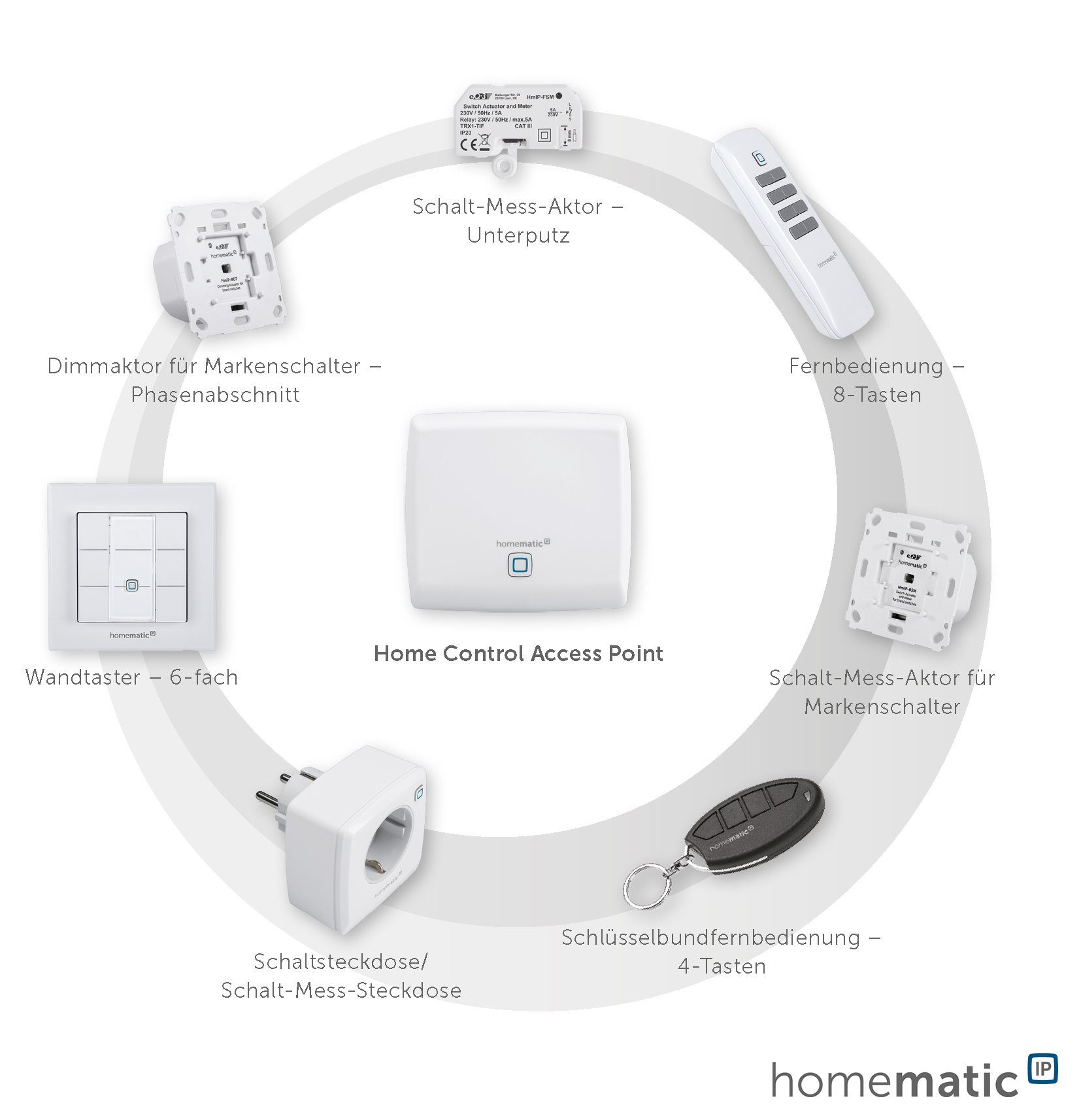 Homematic IP - Smart Home - Licht & Komfort »Schalt-Mess-Aktor für Markenschalter«