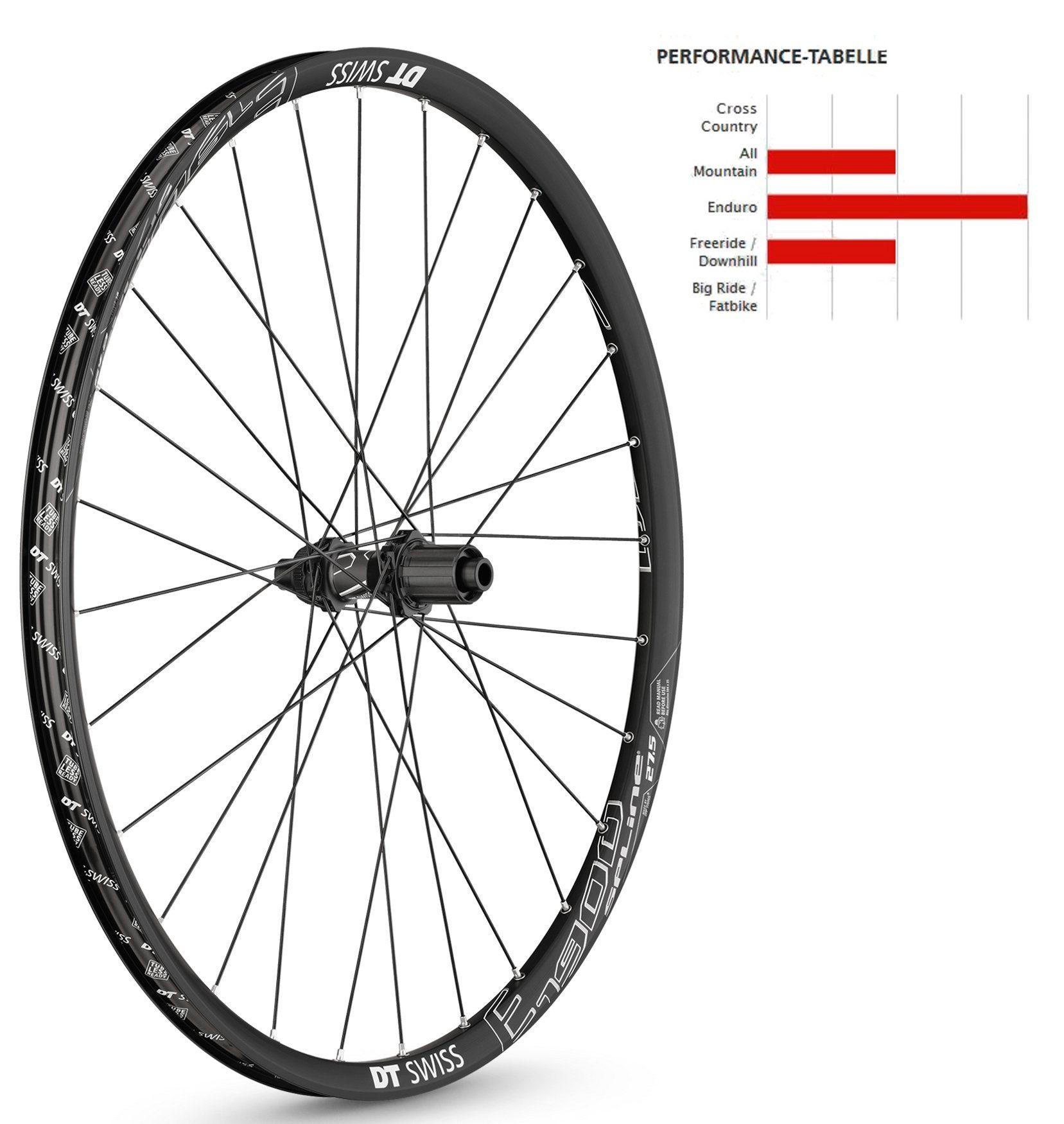 "DT Swiss Laufrad »E 1900 Spline Laufrad 27,5"" HR Alu 142/12mm Sram«"