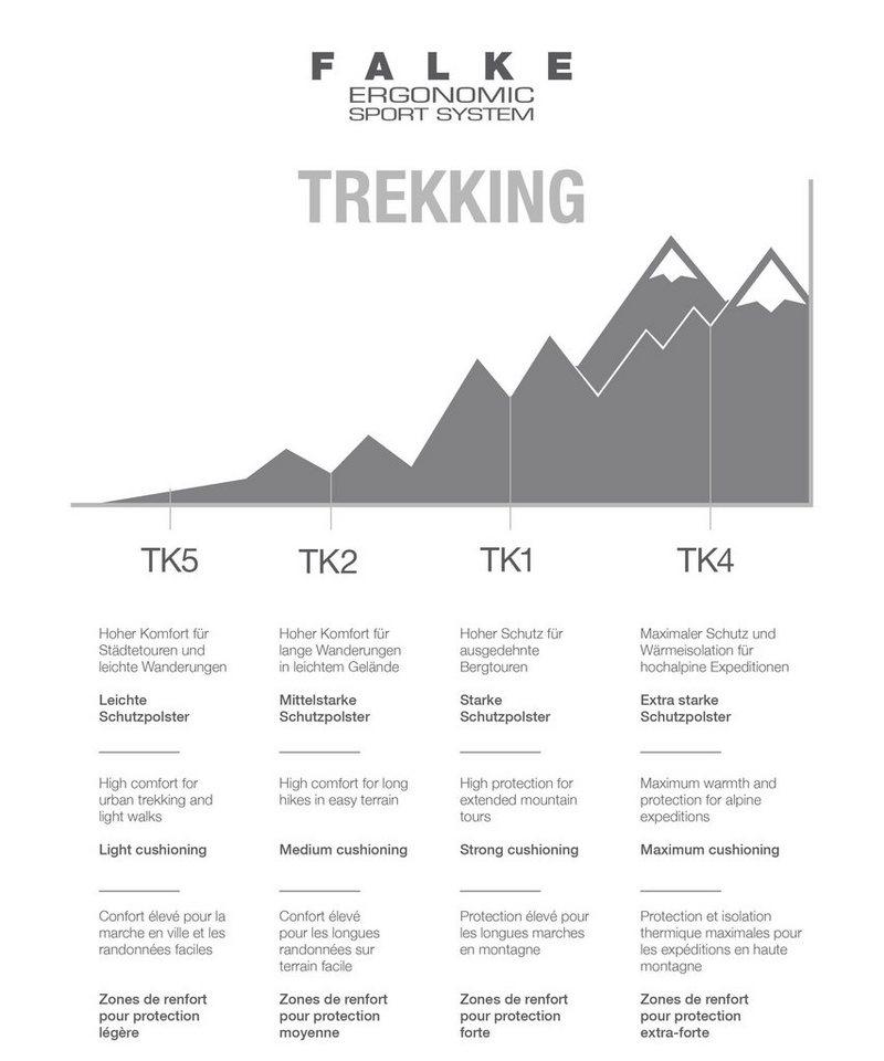 FALKE Wandersocken TK2 Wool Trekking, mit mittelstarker Polsterung