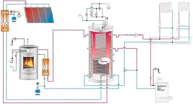 Kaminofen Island Aqua, Stahl, 10 kW, wasserführend, ext. Verbrennungsluftzufuhr