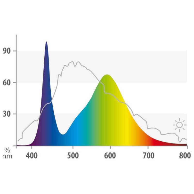 Juwel LED Aquariumleuchte »MultiLux LED Colour Aquarium Leucht«