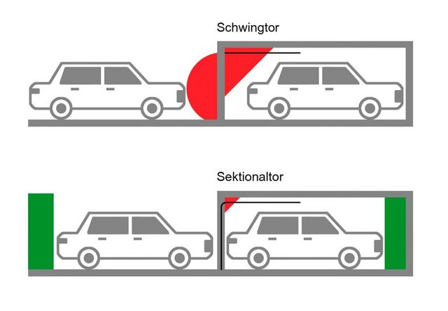 SCHELLENBERG Set: Garagentor | BxH: 250 x 212|5 cm| anthrazit | Baumarkt > Garagen und Carports > Garagentore | Schellenberg