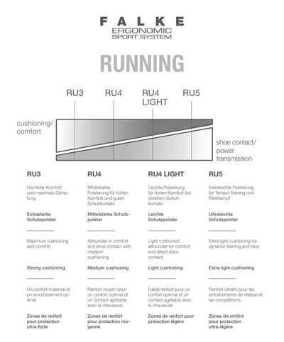 FALKE Laufsocken »RU4 Light Short Running« (1-Paar) mit leichter Polsterung